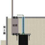 施工設計採用二徑式單環塞灌注工法搭配長效性水泥系瞬凝漿材進行注漿工作