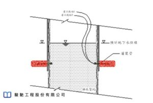 First create non-high-pressure water inrush conditions in the shaft,