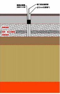 發生沉陷區段道基土壤因為壓密行為造成道版下方水泥處理底層輕微脫空及開裂破損
