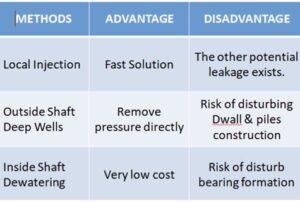 特召集各界搶險專家提供應變對策