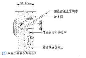 The construction design used non-toxic hydrophilic elastic/rigid resin grout