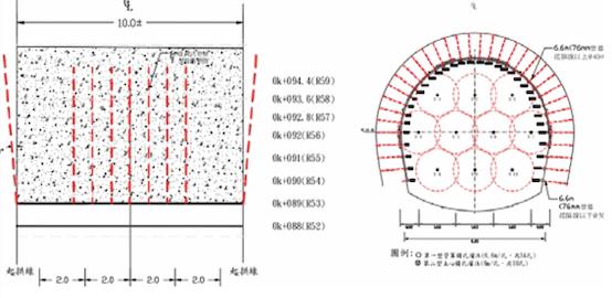 (1)穩定排煙道出口段開挖線外崩積層;(2)環狀斜孔注漿加固出坑口周邊岩塊層