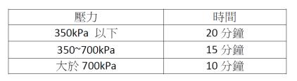 水泥漿液配比依據實際條件調整至水灰比0.4~4之間,孔口灌漿壓力不大於2000kPa